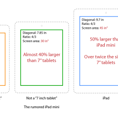 "Iphone 4s Parts Diagram Venn Sorting Shapes What We Think Know About The ""ipad Mini"" 