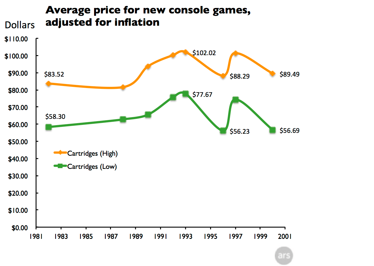 Why retail console games have never been cheaper