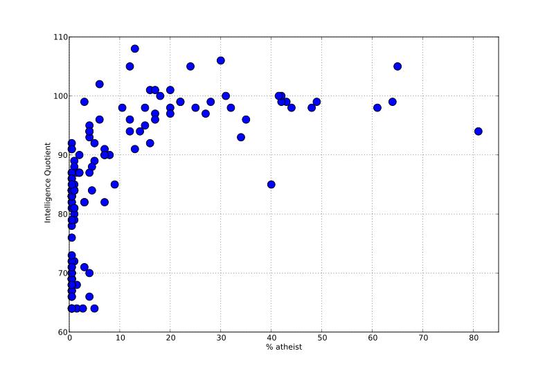 New meta-analysis checks the correlation between