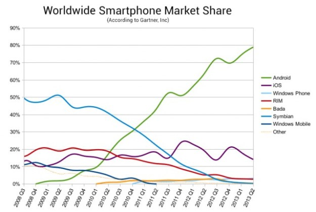 Android's rocketing market share
