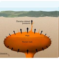 Yellowstone Volcano Diagram Reversing Single Phase Motor Wiring Earths Devastating Supervolcanoes Powered By Density