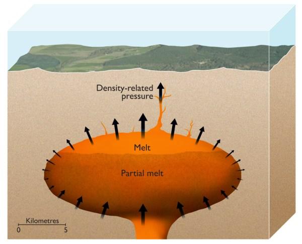 Earth Devastating Supervolcanoes Powered Density