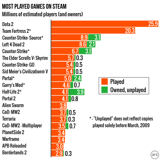 Statistiques Steam de ArsTechnica