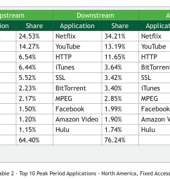 netflix sends more than a third of the internet traffic used by north american consumers during [ 1706 x 1012 Pixel ]