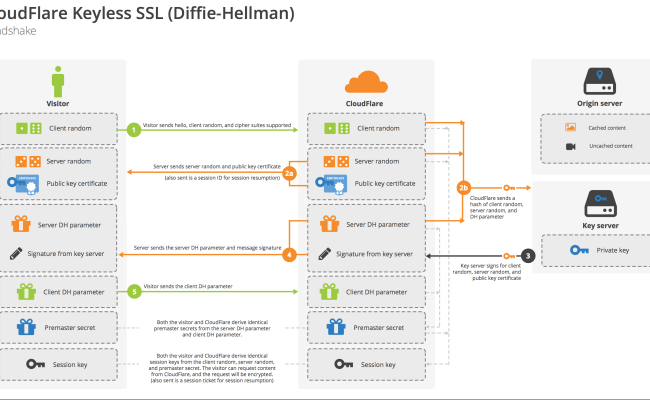 In Depth How Cloudflare Promises Ssl Security Without The