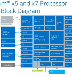 a block diagram of the cherry trail based atom x5 and x7 chips  [ 1752 x 1064 Pixel ]