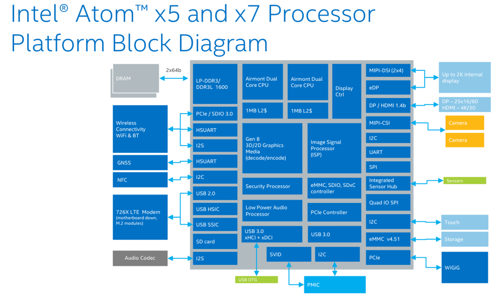 medium resolution of a block diagram of the cherry trail based atom x5 and x7 chips