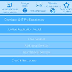 Microsoft Infrastructure Diagram Wiring Drawing Software Azure Stack S On Premises Cloud Service Is Now Available A Block That Supposed To Clarify What Does And