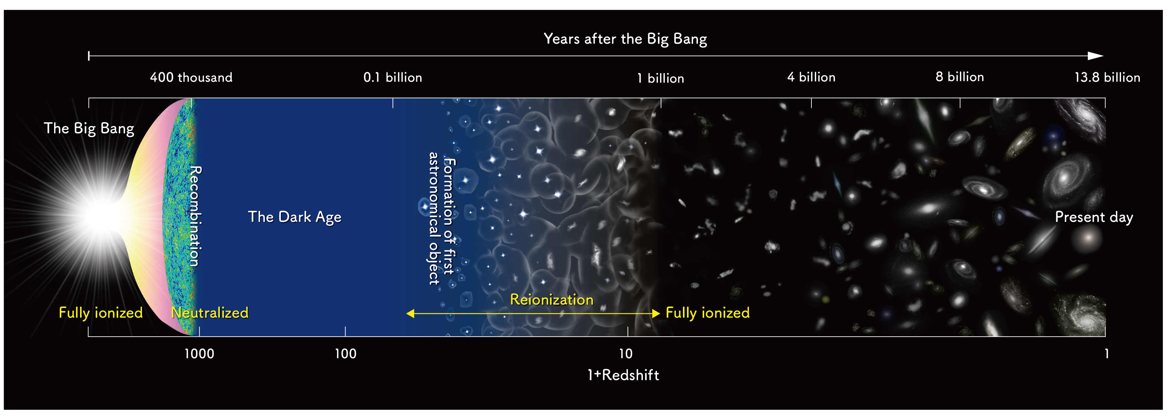 Most Distant Oxygen Ever Detected Sheds Light On The