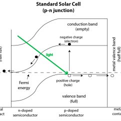 Energy Band Diagram Of Metal Airtex Fuel Pump Wiring The Future Solar Power Technology Is Bright | Ars Technica
