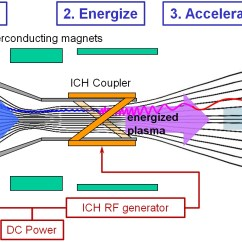 Ion Thruster Diagram Videx Wiring Nasa's Longshot Bet On A Revolutionary Rocket May Be About To Pay Off   Ars Technica