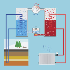 A more detailed look at how some ground-source systems work: cold fluid absorbs some of the heat from the ground, and that low-level heat is transferred to another liquid in a heat exchanger, which heats the home. Vector illustration.