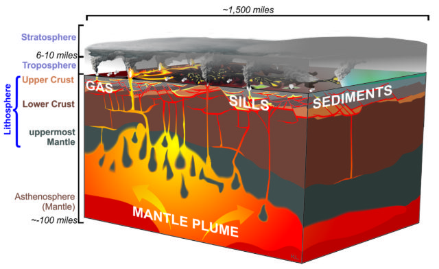 A schematic illustration of a Large Igneous Province (LIP) in action (based on input from input from Anja Schmidt, Lindy Elkins-Tanton, Marie Edmonds, and Henrik Svensen).