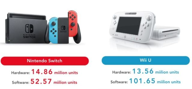 wii u switch 800x372 Nintendo enjoys its most profitable quarter since 2009 as Switch passes the total sales figures of its predecessor in just 10 months!