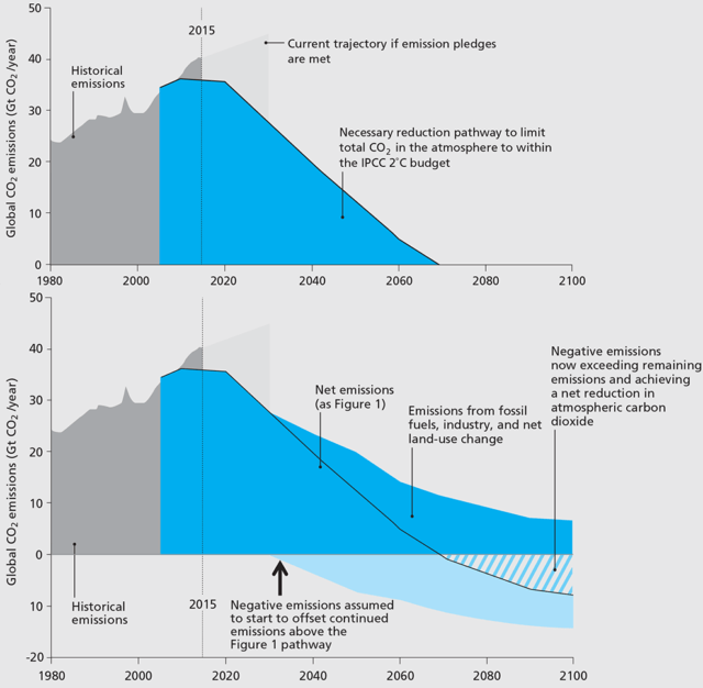 """The bottom graph shows how capturing carbon dioxide (""""negative emission"""") could help us stay below two degrees Celsius warming. The top graph shows how much more quickly our emissions have to decline in the absence of carbon capture techniques."""