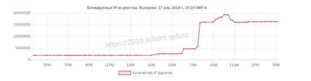 This chart of the increasing number of IP addresses blocked by order of Russia's communications authority was posted on a site associated with Russia's Foundation for Assistance for Internet Technologies and Infrastructure Development.