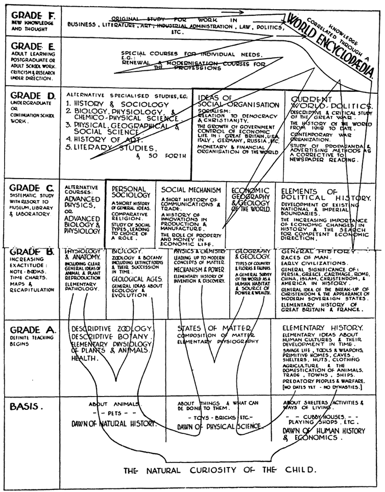 HG Wells' plan for a world encyclopedia.