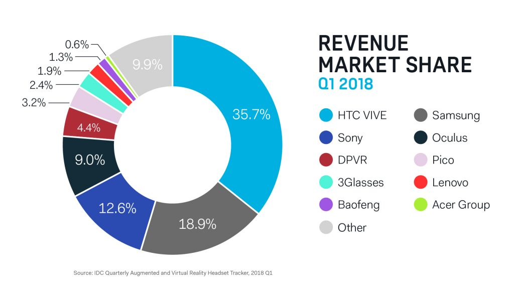 Selective data shared by HTC to paint a rosier VR-revenue picture.
