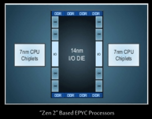 "The new Zen 2 design: common I/O functions are put on the 14nm I/O die, with the 7nm ""chiplets"" containing only CPUs."