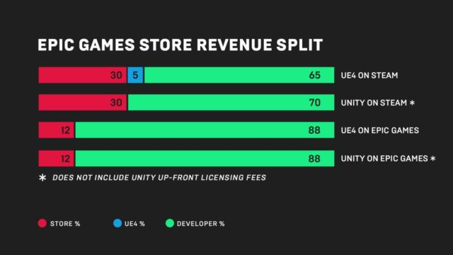 A graphic from Epic highlighting the different revenue splits developers can earn through various platforms.