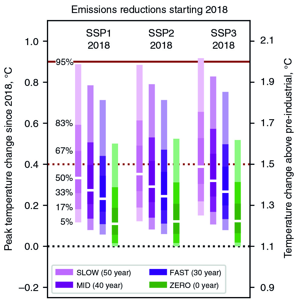 Percentage of simulations in each scenario staying below 1.5 °C. Three purple scenarios are retirements of infrastructure at end of average life, ten years sooner than that, or ten years later than that. The green scenario, for comparison, is what would happen if we eliminated all emissions tomorrow.