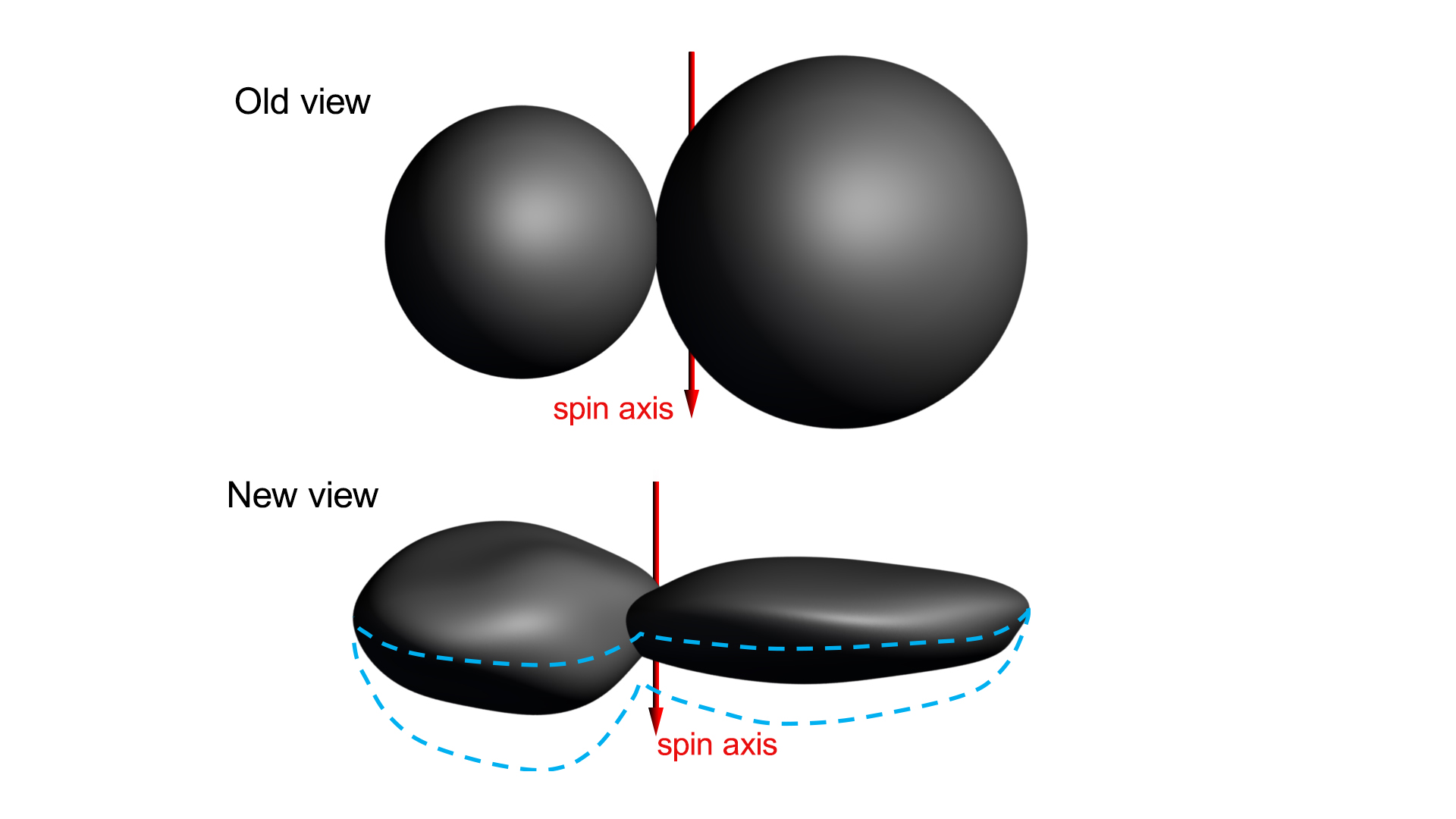 """The """"old"""" view of Ultima Thule is on top. The bottom view is the team's current best shape model for Ultima Thule."""