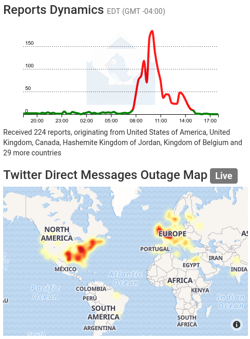 Twitter DM outage spike on July 3, as shown at https://outage.report/twitter-direct-messages.