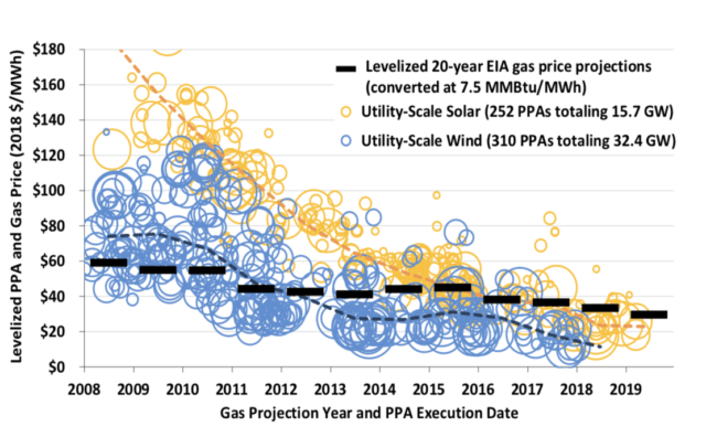 Those black bars are the price of gas. Blue circles are wind, while yellow are solar.