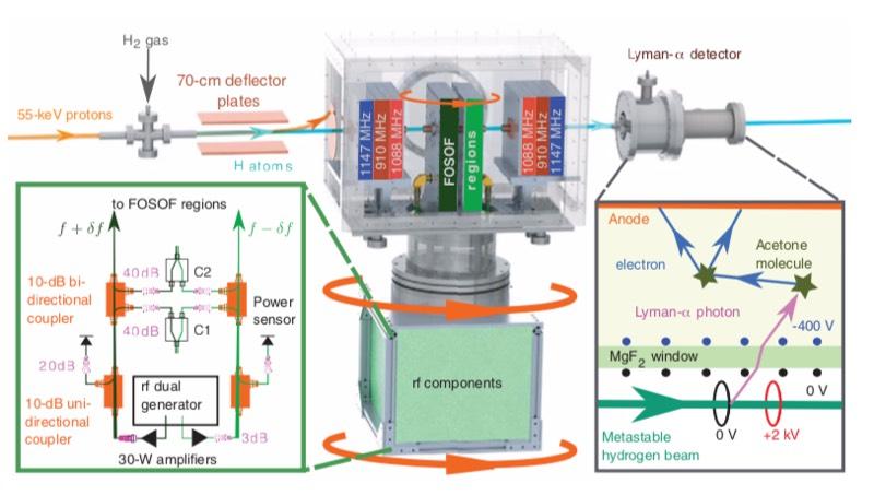 The York University team's measurement apparatus.
