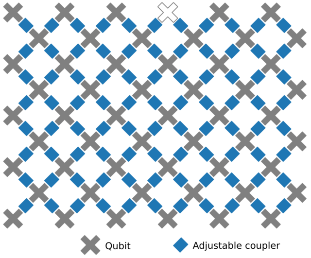 The layout of Google's qubits provide each internal qubit with connections to four of its neighbors.