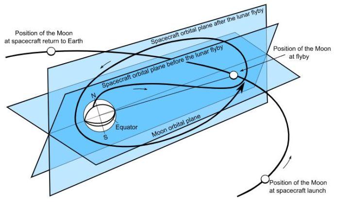 Luna 3 gravity assist maneuver.