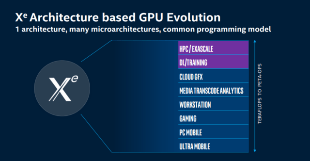 Intel's 7nm Xe architecture is intended to cover the entire range of GPU applications, but Ponte Vecchio—the first Xe product—specifically targets high-end deep learning and training in datacenter and supercomputing environments.