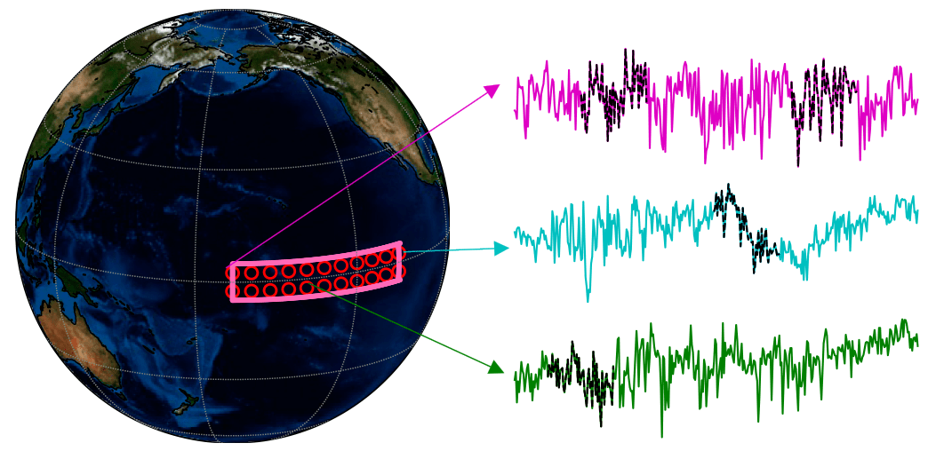 An example of temperature data from different grid boxes within the region used to measure the El Niño Southern Oscillation.