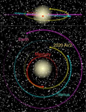2020 AV2 orbits entirely within the orbit of Venus.