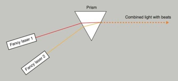 Light with a different color from the two lasers was combined with a prism.  After the prism the light beats 'in intensity'.