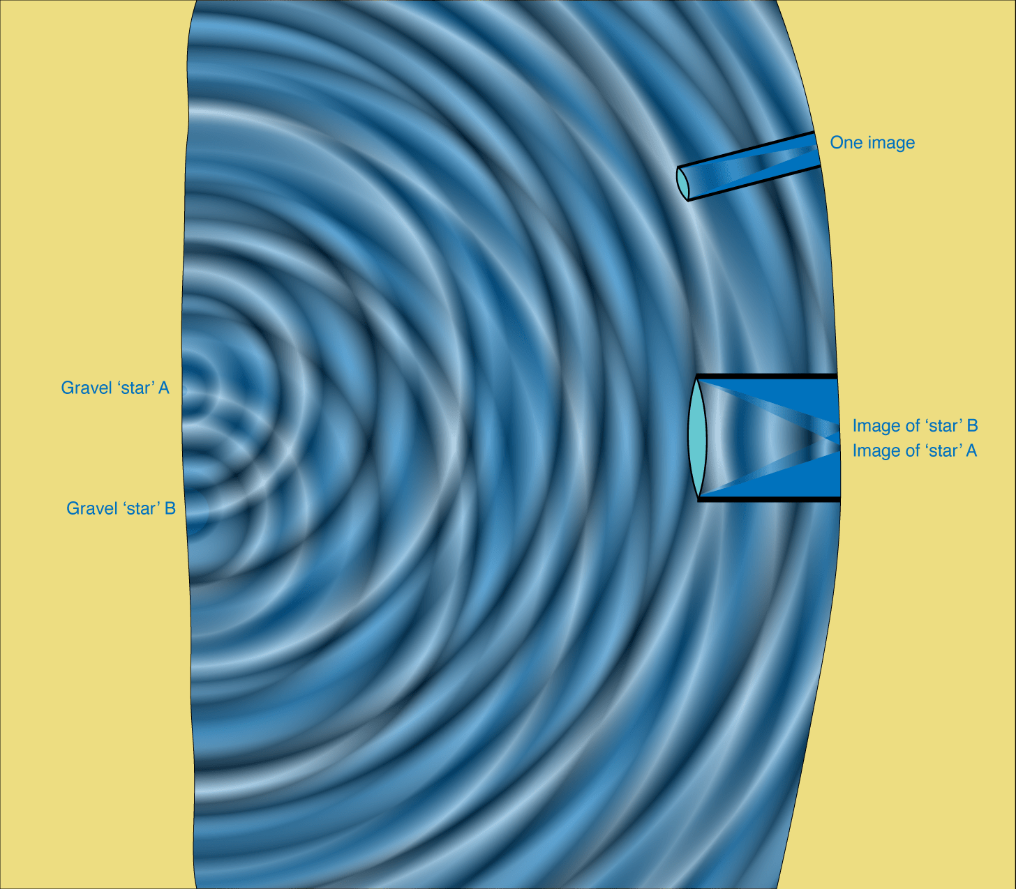 Large and small telescopes looking at the same two stars. Because the waves appear different at the far edges of the large telescope, it can sort the waves into two sources. For the small telescope, the waves look the same across the lens, so it sees the two stars as a single unresolved source.