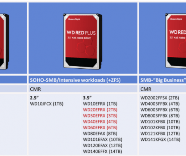 wd red family