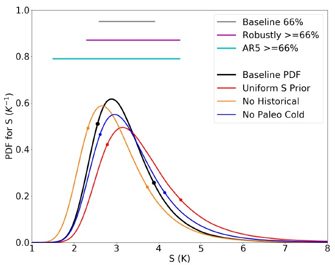 Final estimates of the sensitivity range in Kelvin (which is the same as °C). The black curve is the calculated estimate, while the colored curves represent alternative calculations, such as using only 2 of the 3 lines of evidence. The light blue