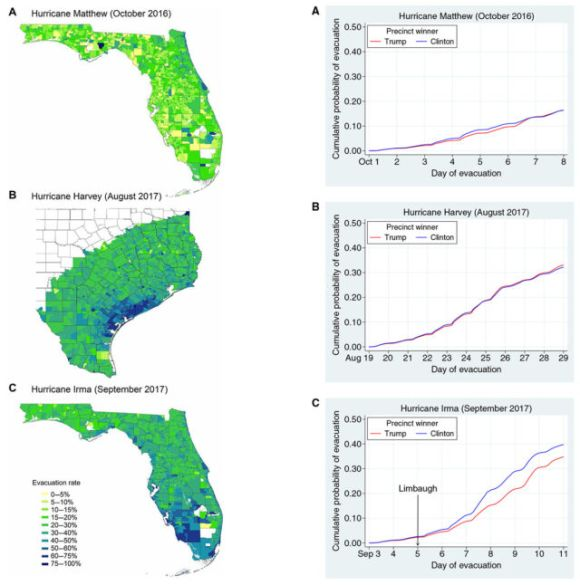 Only Hurricane Irma shows a gap in evacuation rates correlated with election results.