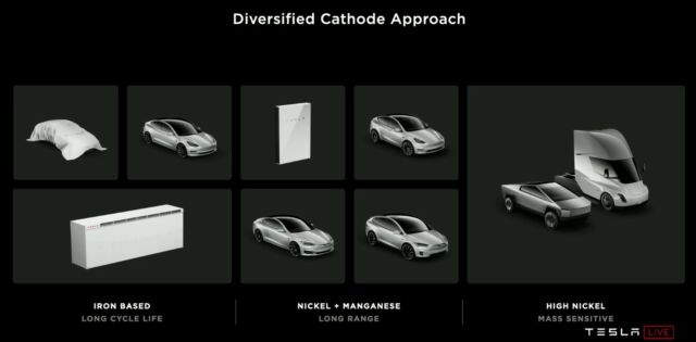 Here's how Tesla pitched their plan to use three different cathode chemistries for different applications.