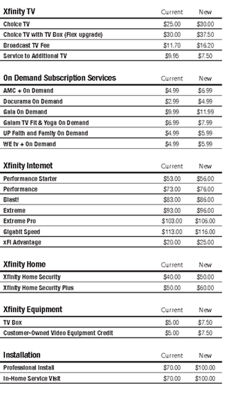 List of Comcast price increases taking effect in Chicago on January 1, 2021.