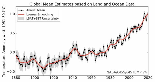 While there is a lot of year-to-year variability (black), the overall trend (red) is hard to miss.