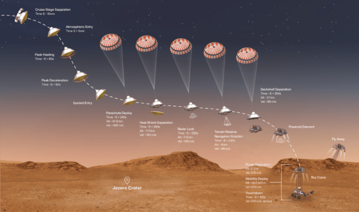 The entry, descent, and landing sequence for Mars Perseverance.