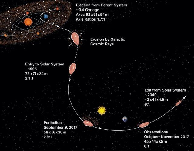 Ilustração de uma história plausível para 'Oumuamua: Origem em seu sistema pai, cerca de 0,4 bilhões de anos atrás; erosão por raios cósmicos durante sua jornada ao sistema solar; e passagem pelo sistema solar, incluindo sua abordagem mais próxima do Sol em 9 de setembro de 2017, e sua descoberta em outubro de 2017.