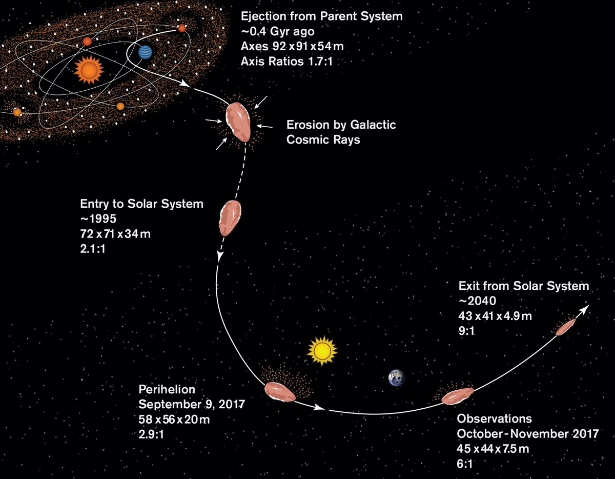 Illustration of a plausible history for 'Oumuamua: Origin in its parent system around 0.4 billion years ago; erosion by cosmic rays during its journey to the solar system; and passage through the solar system, including its closest approach to the Sun on Sept. 9, 2017, and its discovery on October 2017.