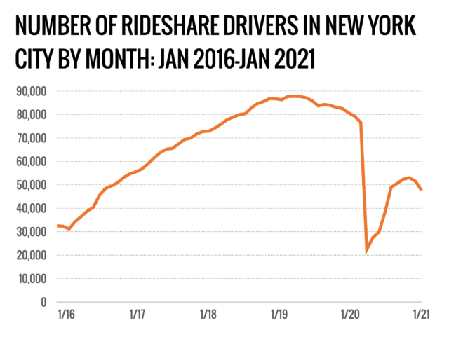As business plunged during the pandemic, the number of drivers for app-based ride-hail services in New York City declined steeply.