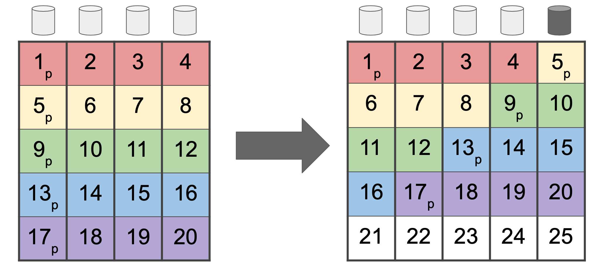 In this slide, we see a four-disk RAIDz1 (left) expanded to a five-disk RAIDz1 (right). Note that the data is still written in four-wide stripes!