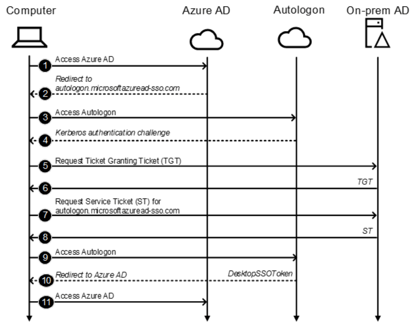 Kerberos protocol demonstration.