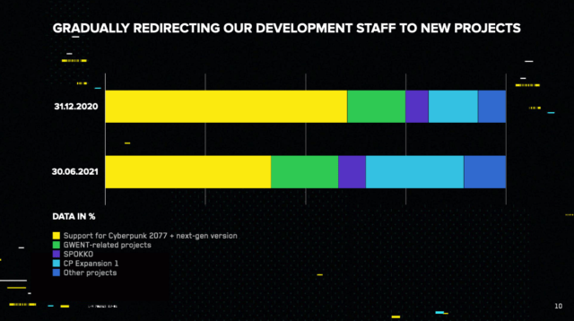 A slide from CD Projekt Red's first-half 2021 earnings report indicates the number of current staff working on fixing <em>Cyberpunk 2077</em>'s current release and developing its next-gen port will expand to over half the company's total employees by the game's targeted release in late 2021.