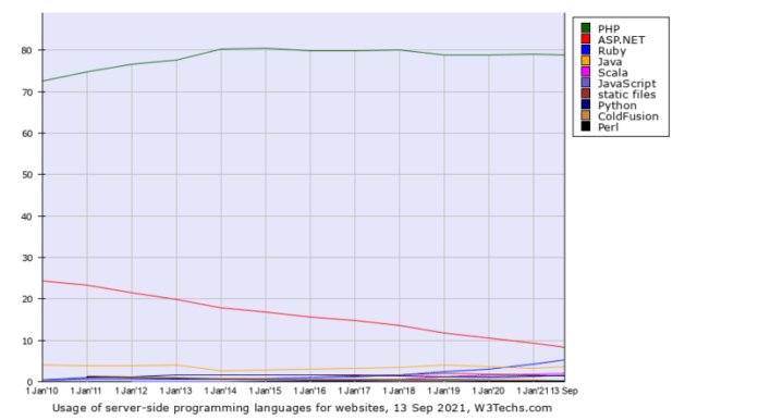 Ruby is the only server-side web language which experienced much growth over the last decade—and the closest remaining